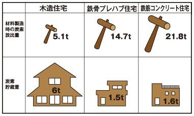 資料:岡崎泰男・大熊幹章「炭素ストック、CO2 放出の観点から見た木造住宅建設の評価」『木材工業53(4)』(1998)